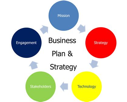 5 Key Parts of a Successful Counseling Business Plan for